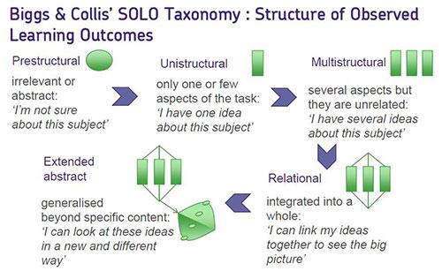 Biggs & Collis' SOLO Taxonomy