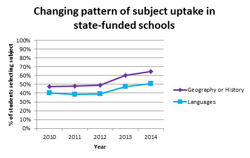 Changing pattern of subject uptake in state-funded schools