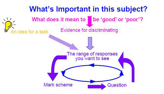 'What's important in this subject' diagram