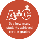 See how many students achieved certain grades