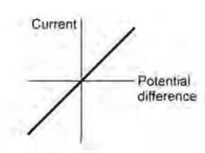current potential difference graph