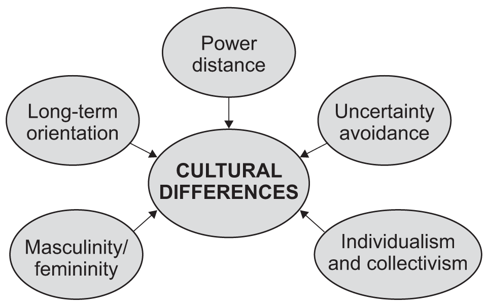 Aqa Teaching Guide Hofstede S National Cultures